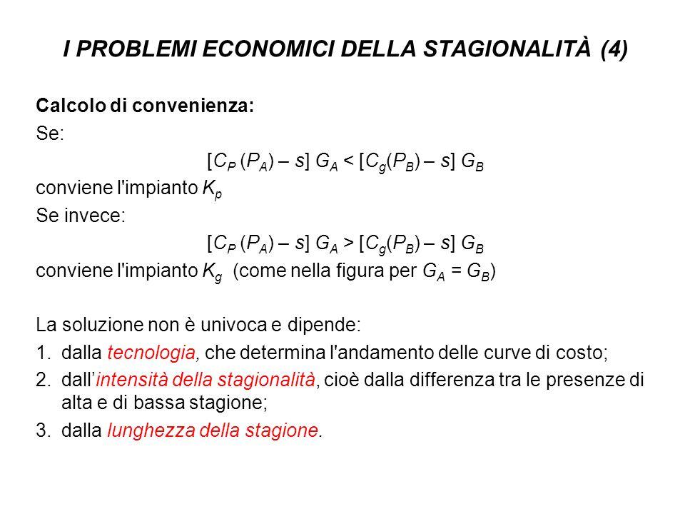 I PROBLEMI ECONOMICI DELLA STAGIONALITÀ (4) Calcolo di convenienza: Se: [C P (P A ) – s] G A < [C g (P B ) – s] G B conviene l'impianto K p Se invece: