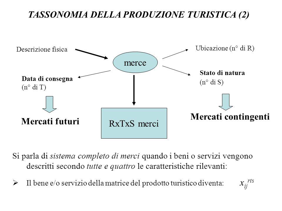 TASSONOMIA DELLA PRODUZIONE TURISTICA (2) Si parla di sistema completo di merci quando i beni o servizi vengono descritti secondo tutte e quattro le c