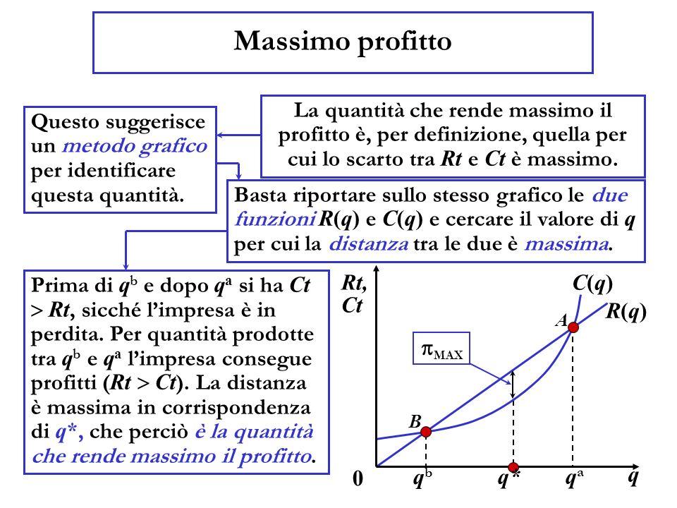 Massimo profitto La quantità che rende massimo il profitto è, per definizione, quella per cui lo scarto tra Rt e Ct è massimo. Questo suggerisce un me