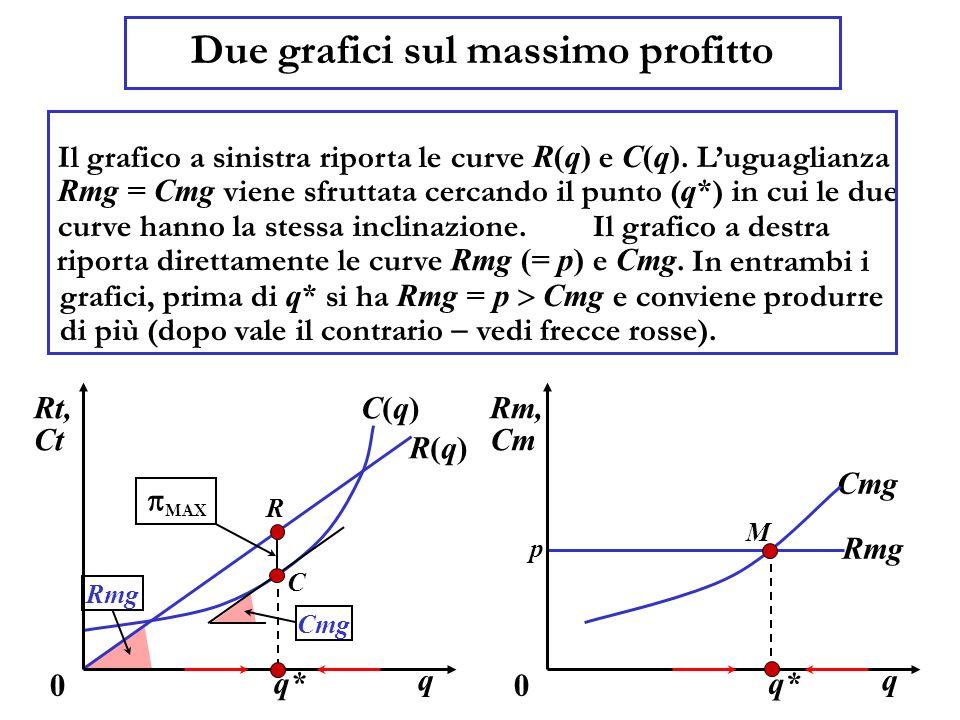 Due grafici sul massimo profitto Il grafico a sinistra riporta le curve R(q) e C(q). Luguaglianza Rmg = Cmg viene sfruttata cercando il punto ( q* ) i