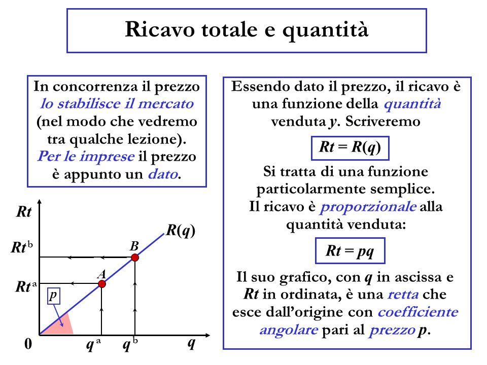 Costo totale e quantità Anche il costo totale può essere considerato una funzione della quantità prodotta Scriveremo q 0 Ct Ct = C(q) (i) limpresa sopporta un costo anche se non produce nulla (è il cosiddetto costo fisso); Il suo andamento è riportato nel grafico, con q in ascissa e Ct in ordinata: è una curva crescente, che diventa sempre più ripida, con unintercetta positiva ( k ).