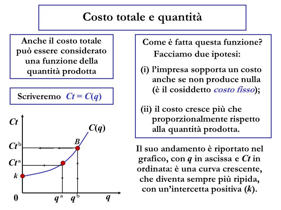 Costo totale e quantità Anche il costo totale può essere considerato una funzione della quantità prodotta Scriveremo q 0 Ct Ct = C(q) (i) limpresa sop
