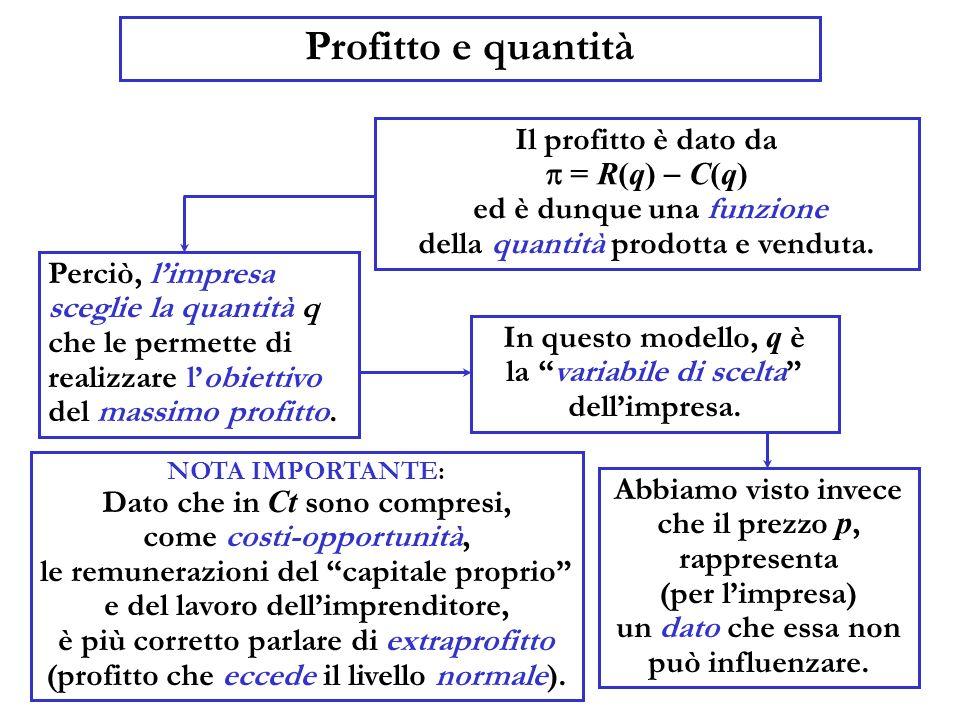 Profitto e quantità Il profitto è dato da = R(q) C(q) ed è dunque una funzione della quantità prodotta e venduta. Perciò, limpresa sceglie la quantità