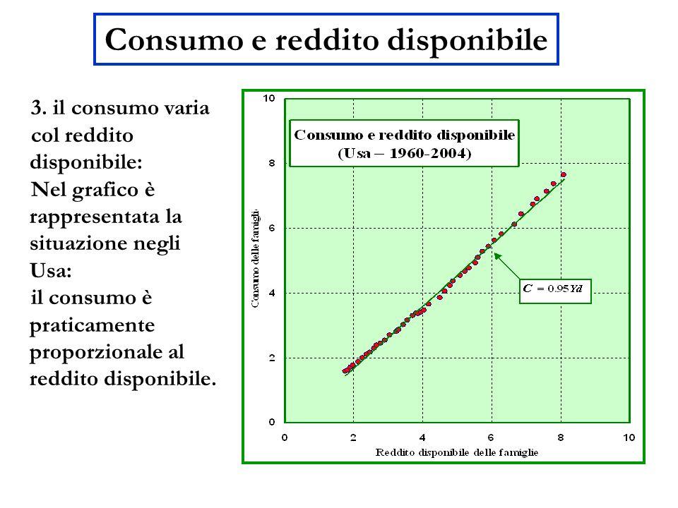 Consumo e reddito disponibile 3. il consumo varia col reddito disponibile: Nel grafico è rappresentata la situazione negli Usa: il consumo è praticame