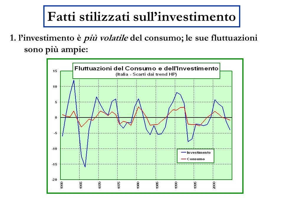 Fatti stilizzati sullinvestimento 1. linvestimento è più volatile del consumo; le sue fluttuazioni sono più ampie: