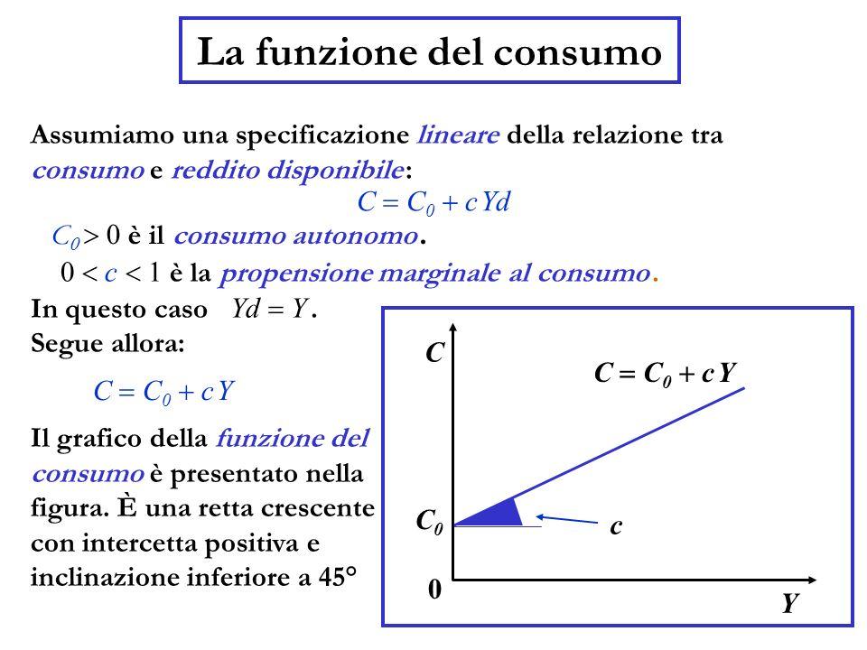 La funzione del consumo Assumiamo una specificazione lineare della relazione tra consumo e reddito disponibile : C 0 è il consumo autonomo. 0 c 1 è la