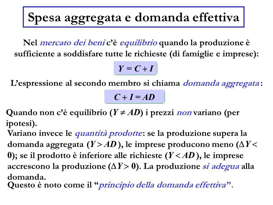 Nel mercato dei beni cè equilibrio quando la produzione è sufficiente a soddisfare tutte le richieste (di famiglie e imprese): Spesa aggregata e doman