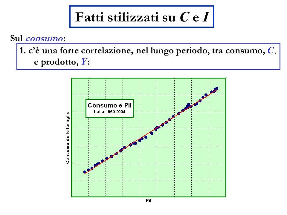 Fatti stilizzati su C e I Sul consumo : 1. cè una forte correlazione, nel lungo periodo, tra consumo, C, e prodotto, Y :