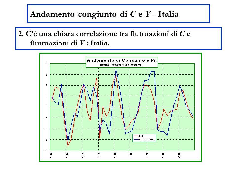 Andamento congiunto di C e Y - Italia 2.