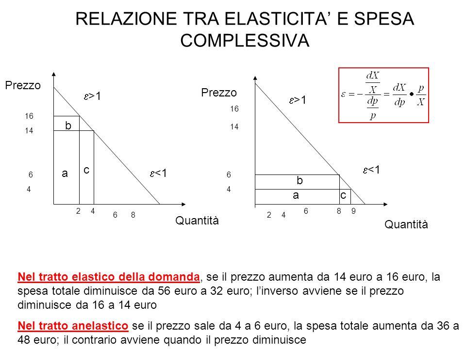 RELAZIONE TRA ELASTICITA E SPESA COMPLESSIVA Prezzo Quantità 16 14 16 6 4 14 6 4 648 642 a c b 2 a b c >1 <1 >1 <1 Nel tratto elastico della domanda,