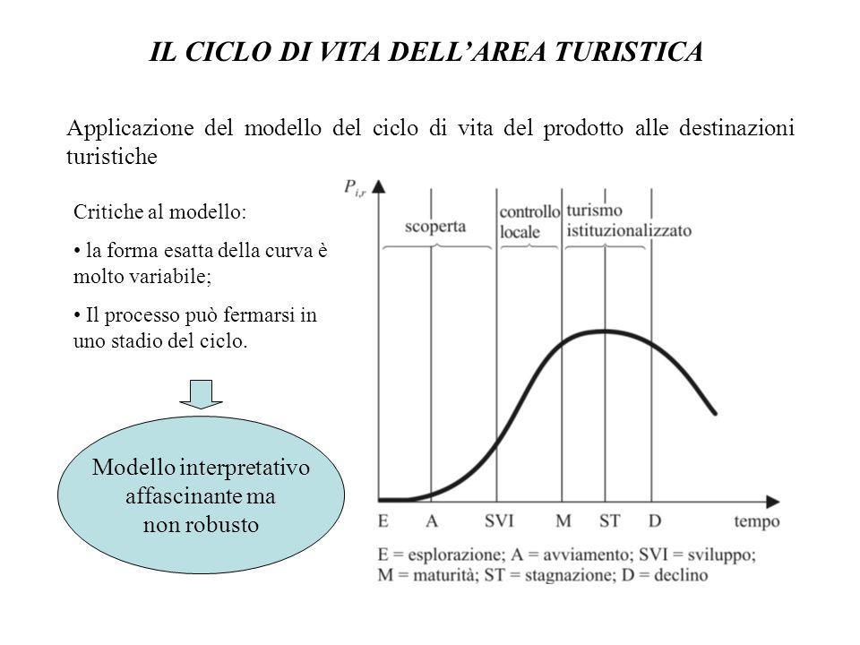 IL CICLO DI VITA DELLAREA TURISTICA Applicazione del modello del ciclo di vita del prodotto alle destinazioni turistiche Critiche al modello: la forma