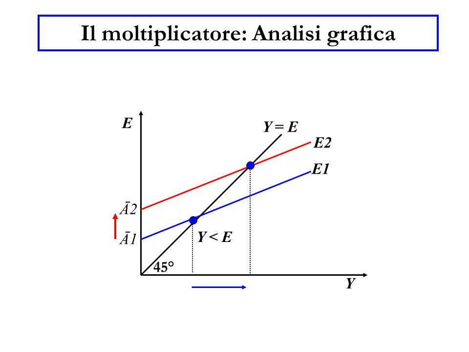 Il moltiplicatore: Analisi grafica Y E 45° Y = E Ā2 E2 Y < E E1 Ā1