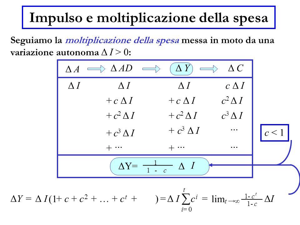 Impulso e moltiplicazione della spesa Seguiamo la moltiplicazione della spesa messa in moto da una variazione autonoma Δ I > 0 : c1 ΔY= 1 - Δ I c < 1