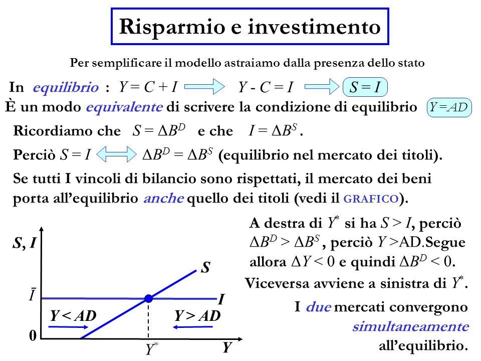 Risparmio e investimento In equilibrio : Y = C + I È un modo equivalente di scrivere la condizione di equilibrio Y = AD Ricordiamo che S = ΔB D e che