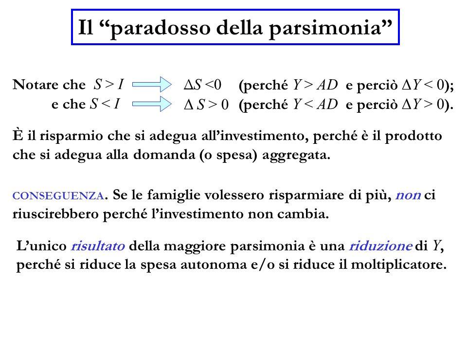 Il paradosso della parsimonia Notare che S > I e che S < I È il risparmio che si adegua allinvestimento, perché è il prodotto che si adegua alla doman