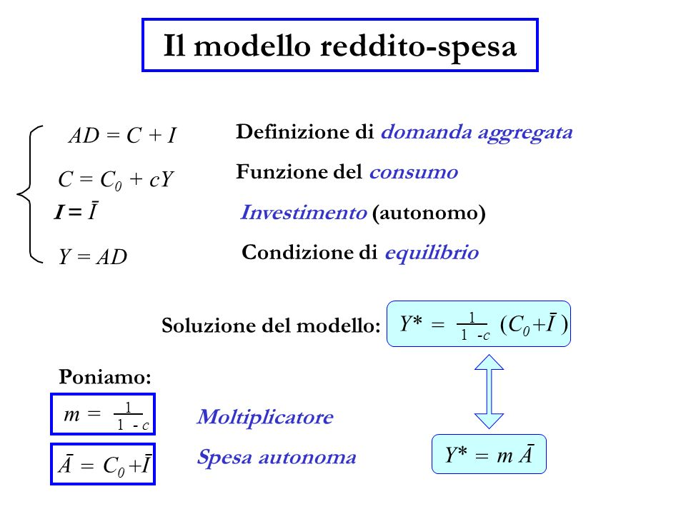 Il modello reddito-spesa C = C 0 + cY Definizione di domanda aggregata Funzione del consumo I = Ī Investimento (autonomo) Soluzione del modello: Y* =