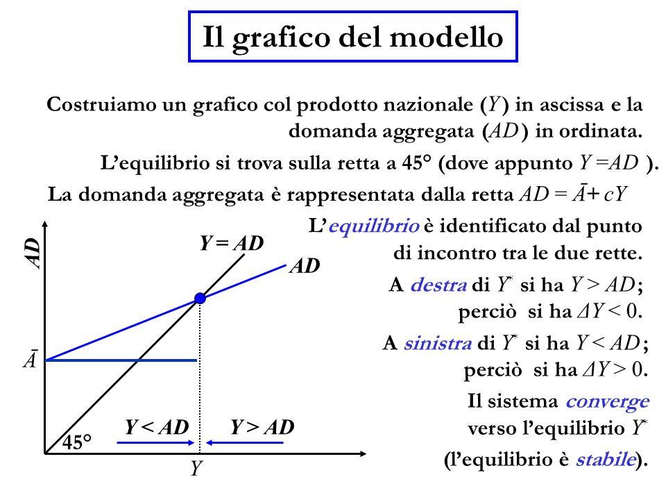 Il grafico del modello Costruiamo un grafico col prodotto nazionale ( Y ) in ascissa e la domanda aggregata ( AD ) in ordinata. Lequilibrio si trova s