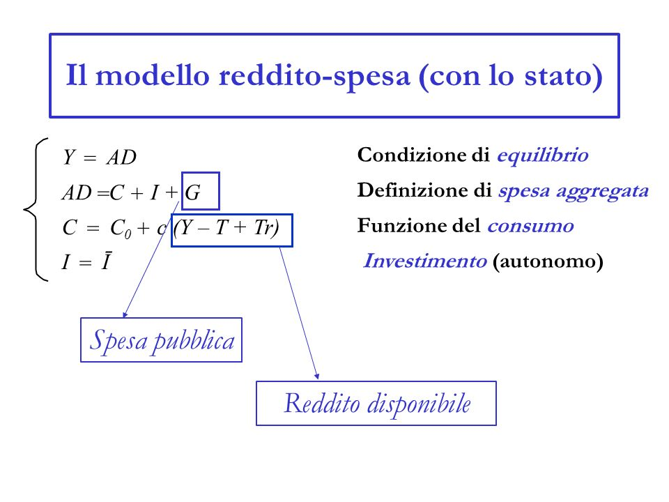 Il modello reddito-spesa (con lo stato) Y = AD = C + I + G C = C0C0 + c (Y – T + Tr) I = Ī Condizione di equilibrio Definizione di spesa aggregata Fun