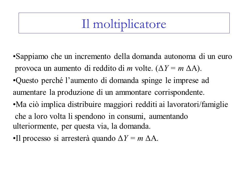 Il moltiplicatore Sappiamo che un incremento della domanda autonoma di un euro provoca un aumento di reddito di m volte. (ΔY = m ΔA). Questo perché la