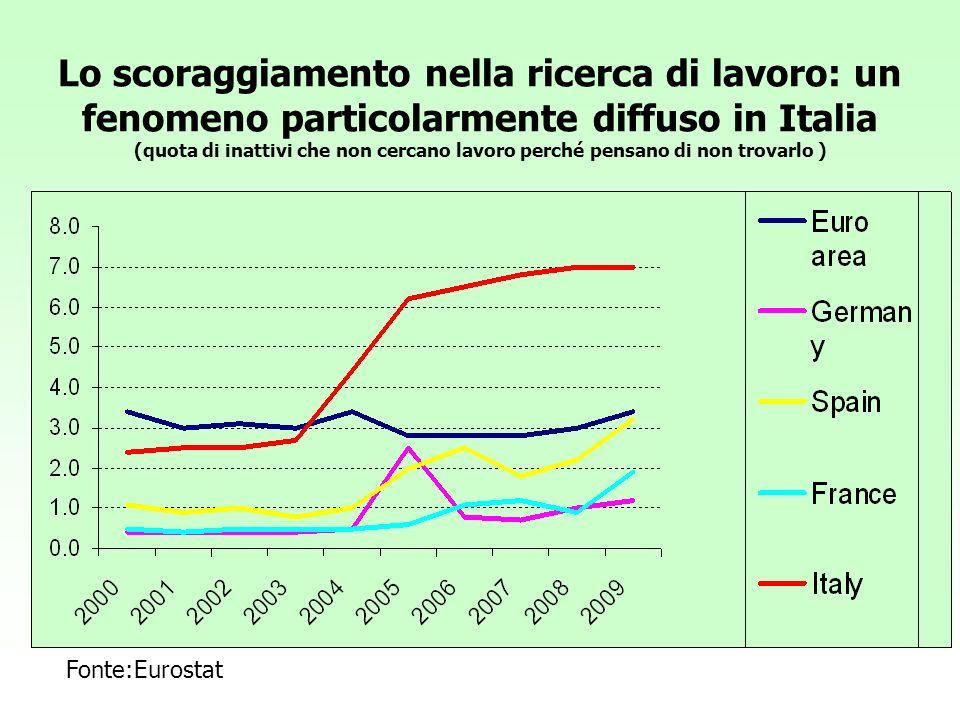 Le forze di lavoro potenziali: un fenomeno del Sud Italia (quota di inattivi disponibili che hanno cercato lavoro non attivamente-maschi ) Fonte: ISTAT, RCFL.