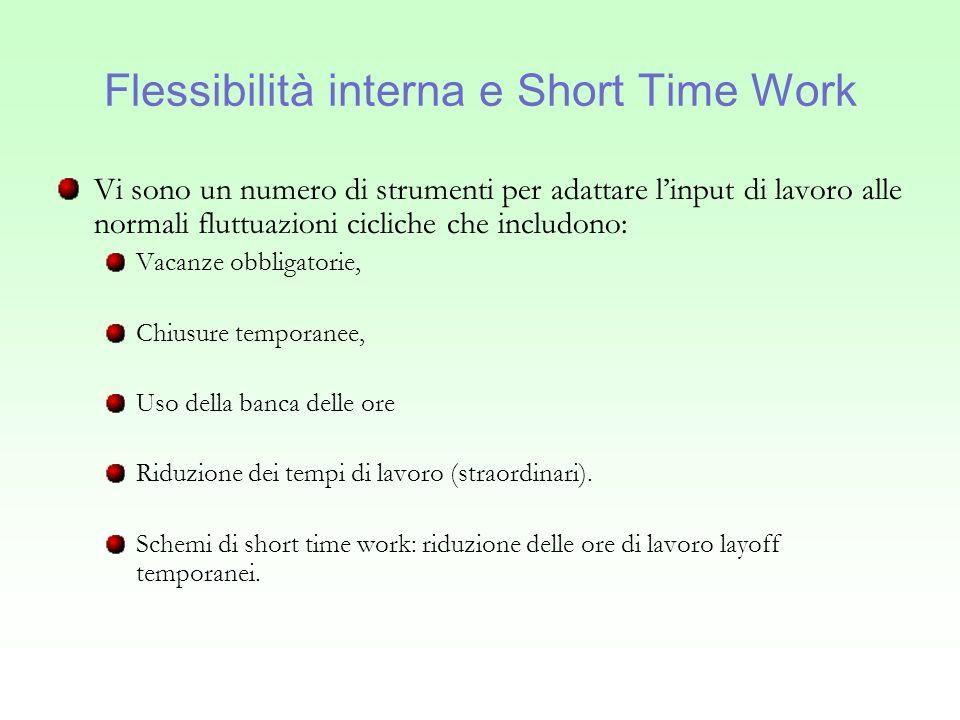 Flessibilità interna e Short Time Work (2) Gli schemi short time work sono definiti come dei benefici che compensano la perdita di salario derivante da: una riduzione parziale delle ore di lavoro per un periodo di tempo definito una prestazione di lavoro per periodi intermittenti (alcuni gg.