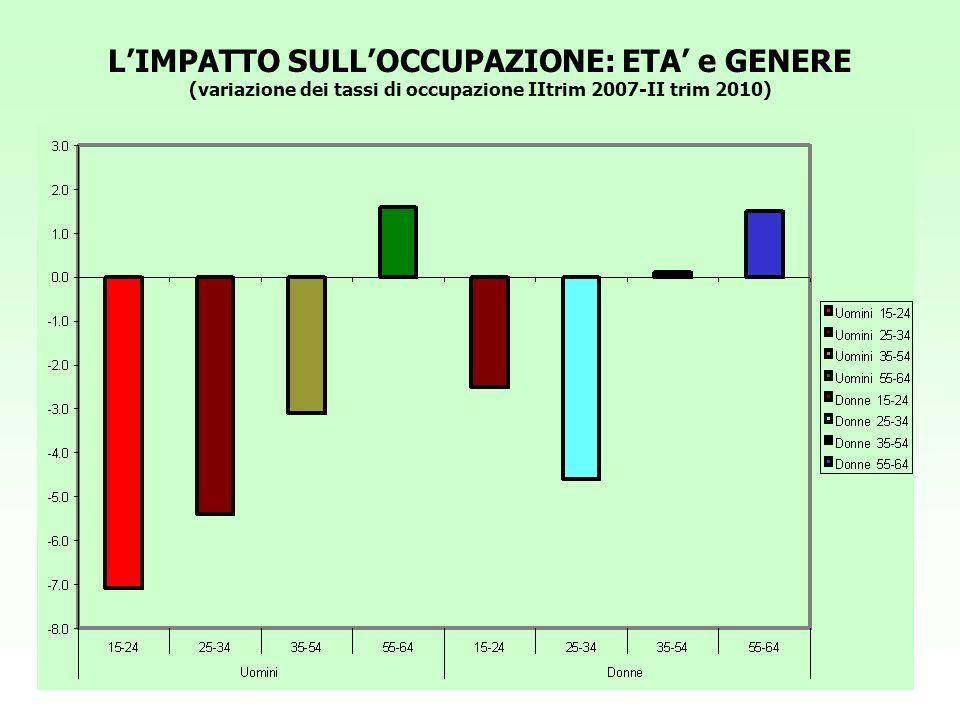 LEVOLUZIONE DELLA CASSA INTEGRAZIONE (3) ( totale in migliaia di ore; grezzi) Fonte: El.