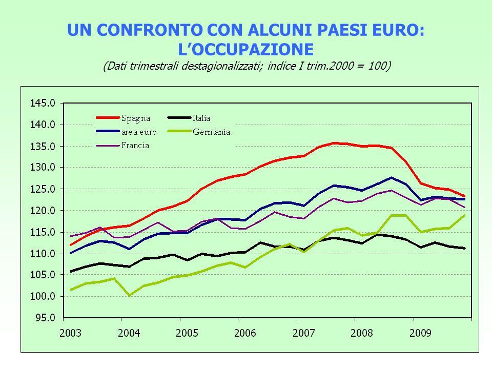 UN CONFRONTO CON ALCUNI PAESI EURO: LA DISOCCUPAZIONE (Dati trimestrali destagionalizzati)