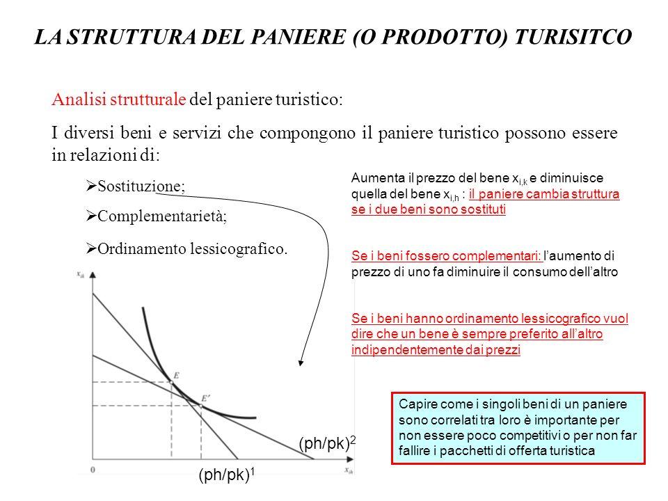 LA STRUTTURA DEL PANIERE (O PRODOTTO) TURISITCO Analisi strutturale del paniere turistico: I diversi beni e servizi che compongono il paniere turistic