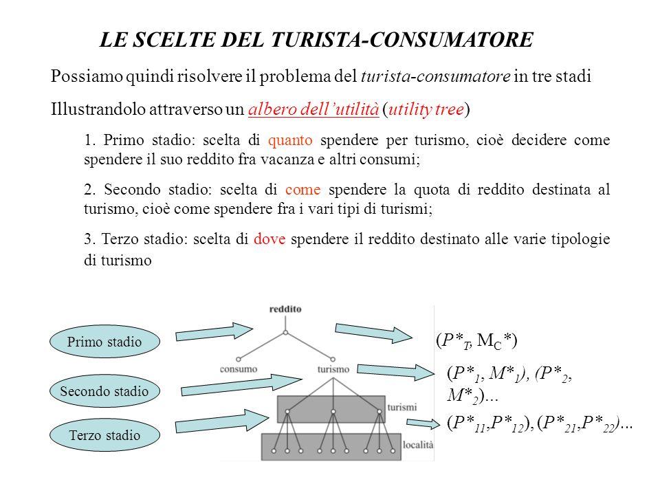 LE SCELTE DEL TURISTA-CONSUMATORE Possiamo quindi risolvere il problema del turista-consumatore in tre stadi Illustrandolo attraverso un albero dellut