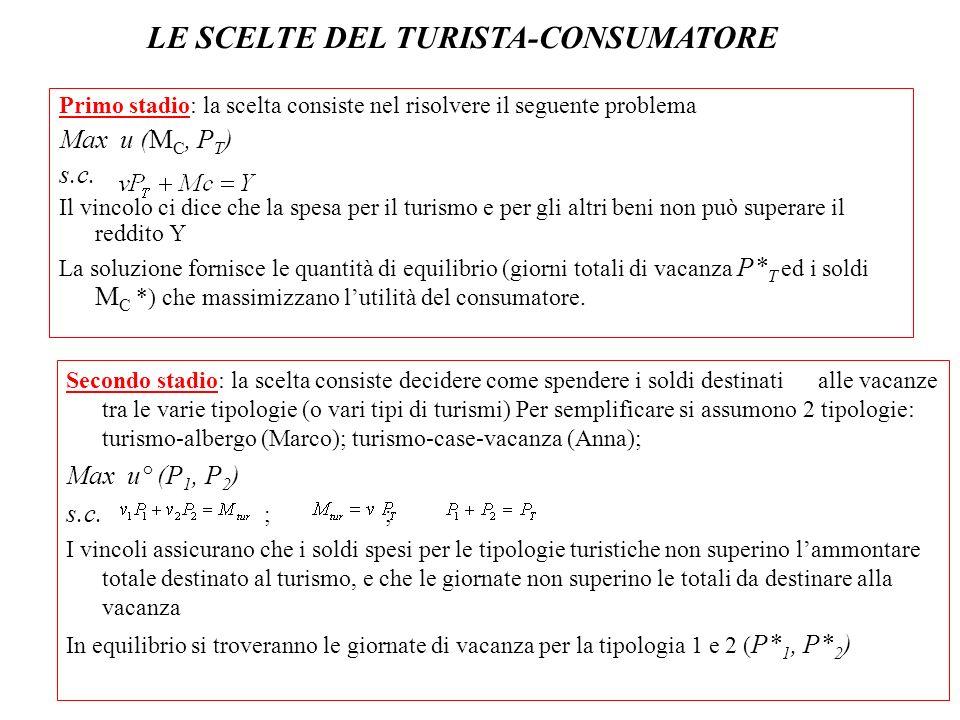 Primo stadio: la scelta consiste nel risolvere il seguente problema Max u (M C, P T ) s.c. Il vincolo ci dice che la spesa per il turismo e per gli al