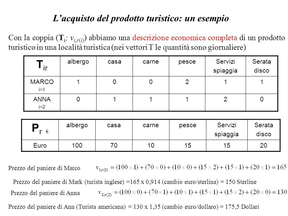 Lacquisto del prodotto turistico: un esempio Con la coppia (T i ; v i,r(i) ) abbiamo una descrizione economica completa di un prodotto turistico in un