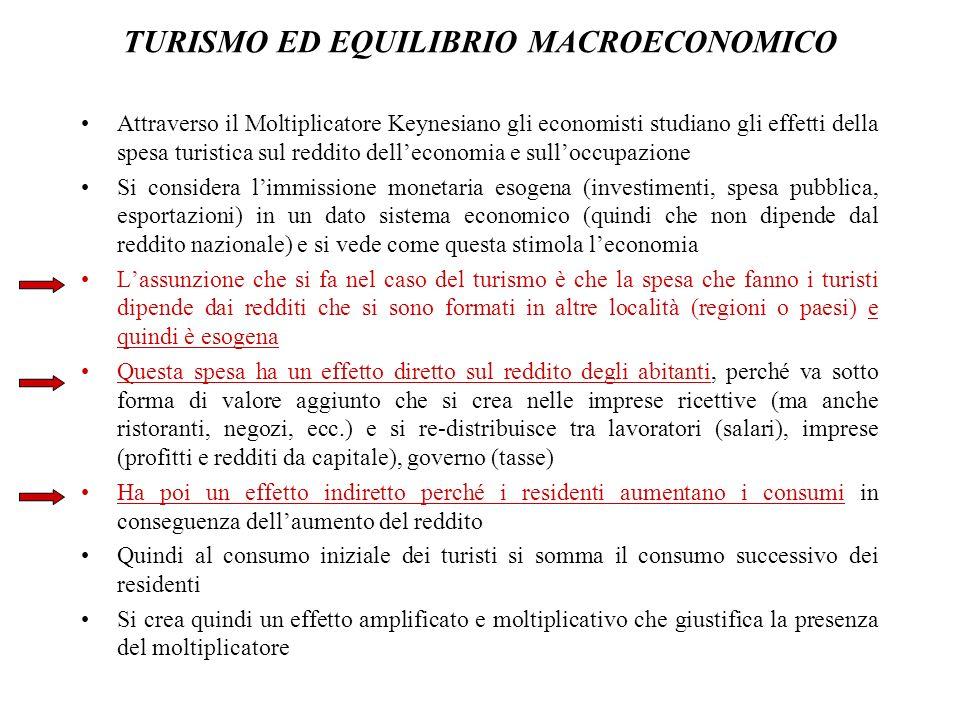 TURISMO ED EQUILIBRIO MACROECONOMICO Attraverso il Moltiplicatore Keynesiano gli economisti studiano gli effetti della spesa turistica sul reddito del