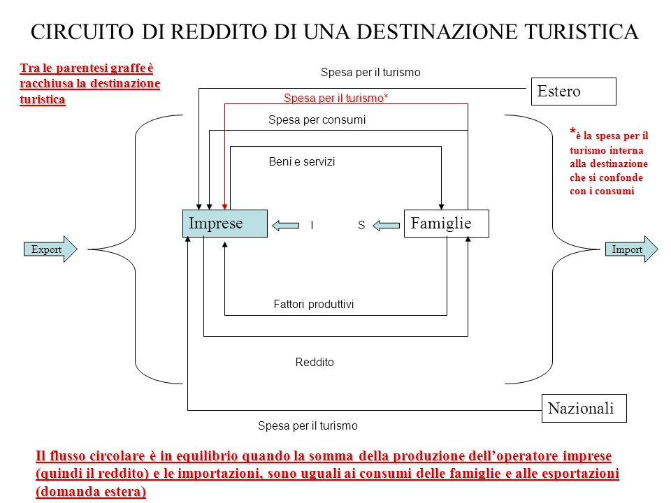 TURISMO ED EQUILIBRIO MACROECONOMICO (2) Formalmente si parte dalla condizione di equilibrio che abbiamo visto nel modello generale Domanda Aggregata = Offerta Aggregata Per semplificare le cose si elimina però la presenza dello Stato, quindi scompare sia G (spesa pubblica) sia T (tasse al netto dei trasferimenti) che avevamo visto nel modello generale Una semplice formulazione è: Y = C + I + (X - Z)(1) Dove C=consumi; I=investimenti; X=esportazioni; Z=importazioni; Sono considerate autonome (esogene) quelle spese che non dipendono dal reddito nazionale, mentre sono endogene quelle che vi dipendono come parte dei consumi e delle importazioni In particolare le equazioni di queste ultime due componenti sono: Z = Z 0 + zY C = C 0 + cY Dove 0<z<1 è la propensione marginale allimportazione Z 0 componente autonoma delle importazioni 0<c<1 è la propensione marginale al consumo C 0 componente autonoma dei consumi