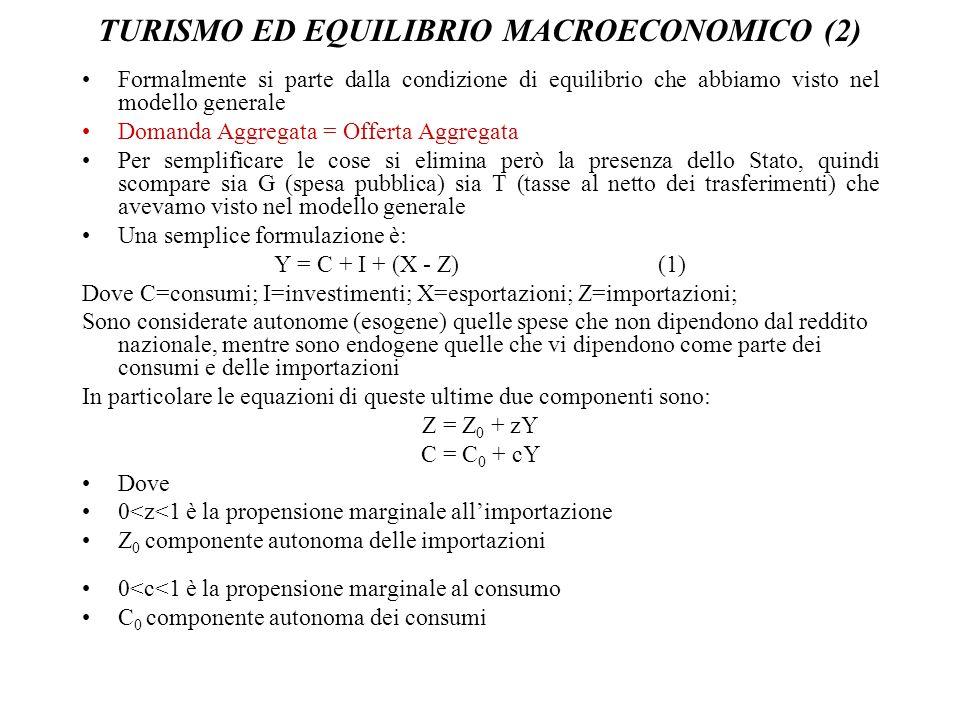 TURISMO ED EQUILIBRIO MACROECONOMICO (2) Formalmente si parte dalla condizione di equilibrio che abbiamo visto nel modello generale Domanda Aggregata