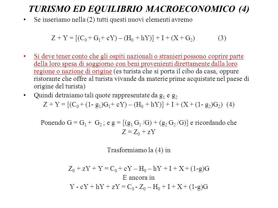 TURISMO ED EQUILIBRIO MACROECONOMICO (4) Se inseriamo nella (2) tutti questi nuovi elementi avremo Z + Y = [(C 0 + G 1 + cY) – (H 0 + hY)] + I + (X +