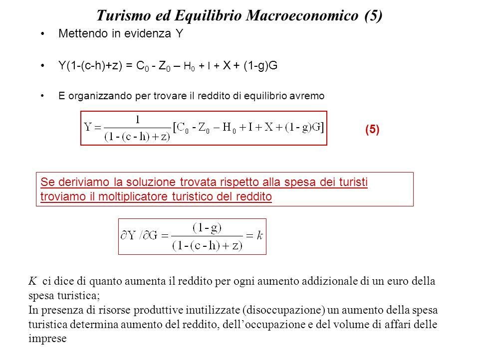 Turismo ed Equilibrio Macroeconomico (5) Mettendo in evidenza Y Y(1-(c-h)+z) = C 0 - Z 0 – H 0 + I + X + (1-g)G E organizzando per trovare il reddito