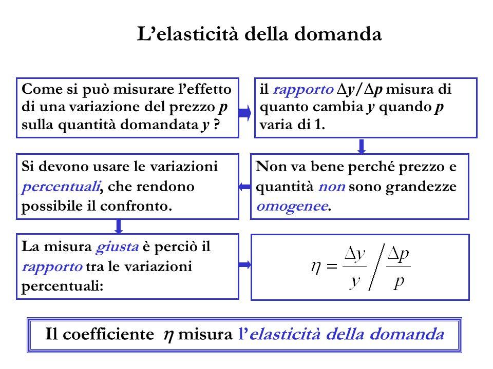 Lelasticità della domanda Come si può misurare leffetto di una variazione del prezzo p sulla quantità domandata y ? il rapporto y / p misura di quanto