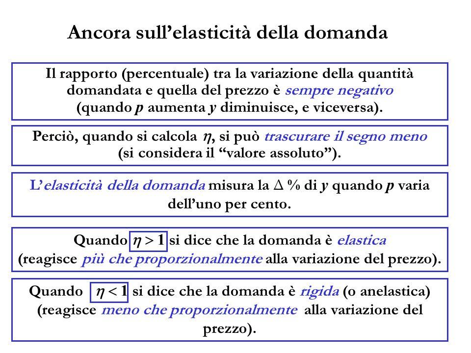 Ancora sullelasticità della domanda Il rapporto (percentuale) tra la variazione della quantità domandata e quella del prezzo è sempre negativo (quando