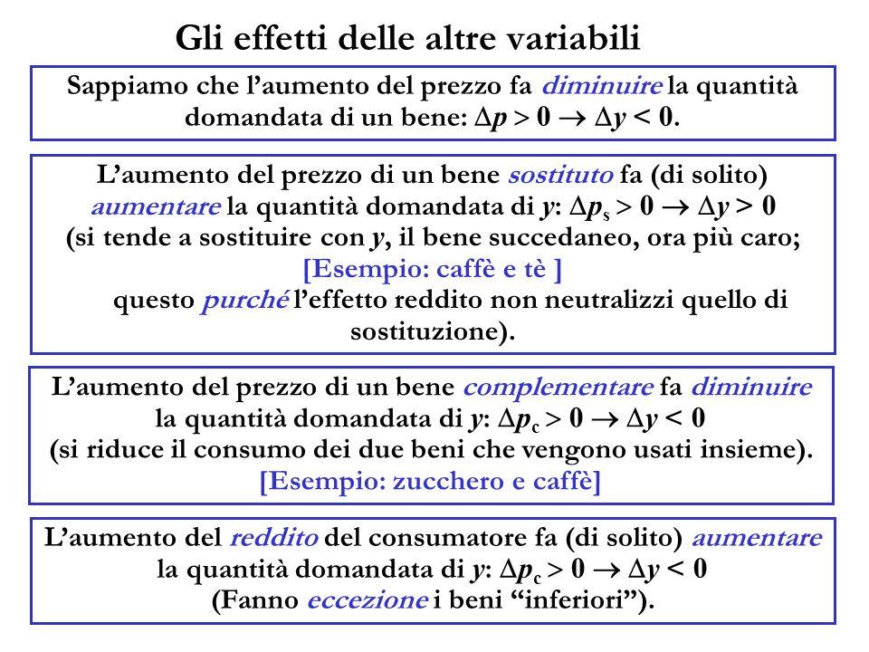 Gli effetti delle altre variabili Sappiamo che laumento del prezzo fa diminuire la quantità domandata di un bene: p 0 y < 0. Laumento del prezzo di un