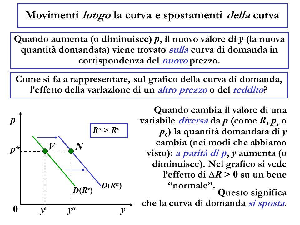N Movimenti lungo la curva e spostamenti della curva Quando aumenta (o diminuisce) p, il nuovo valore di y (la nuova quantità domandata) viene trovato