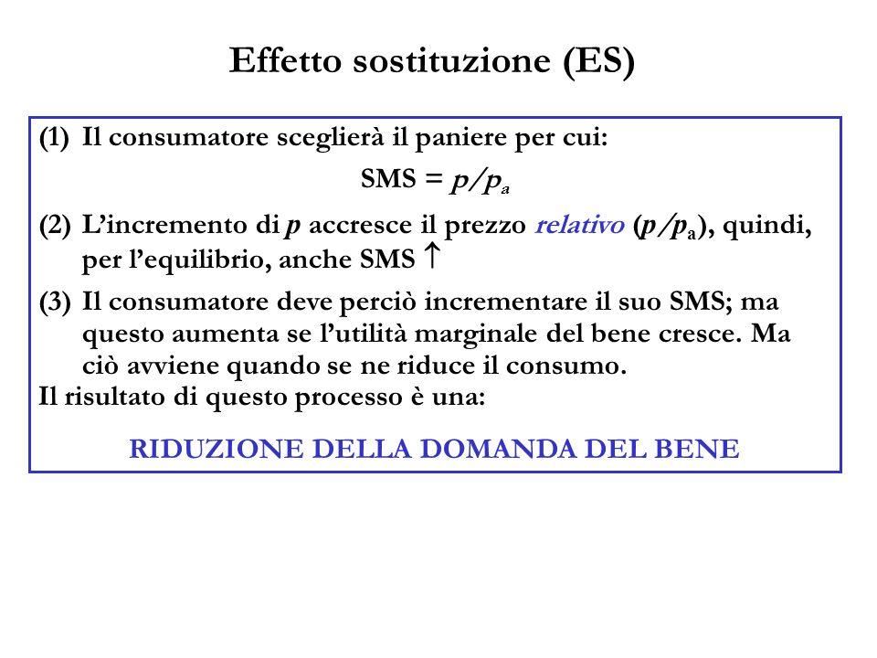 Effetto sostituzione (ES) (1)Il consumatore sceglierà il paniere per cui: SMS = p/p a (2)Lincremento di p accresce il prezzo relativo ( p / p a ), qui
