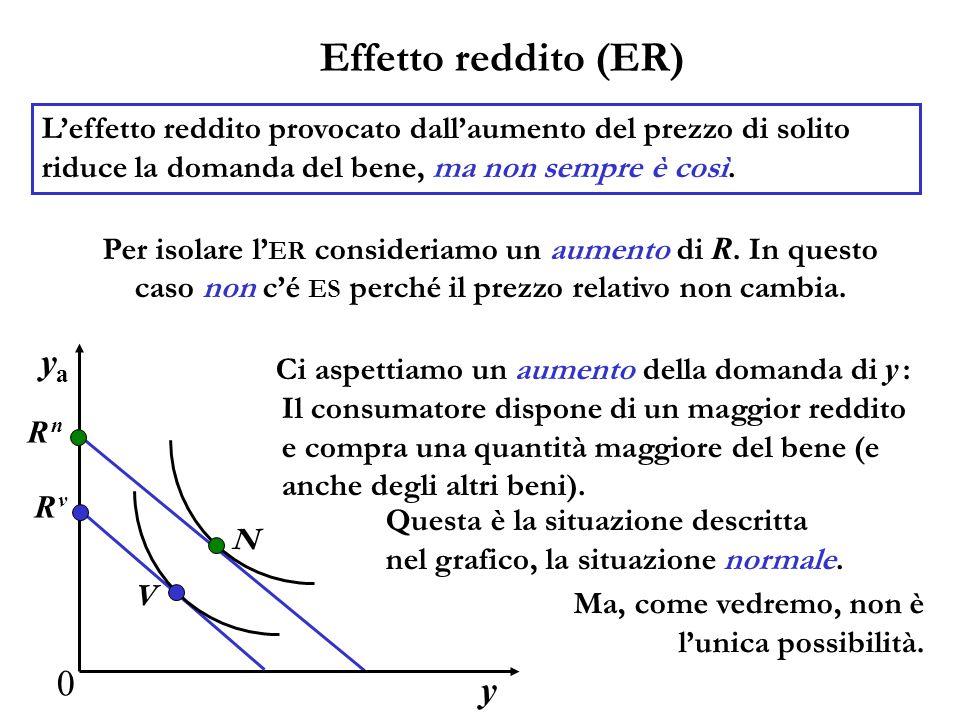 Effetto reddito (ER) Leffetto reddito provocato dallaumento del prezzo di solito riduce la domanda del bene, ma non sempre è così. y yaya 0 V N R vR v