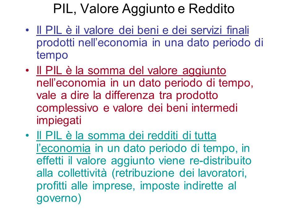 PIL, Valore Aggiunto e Reddito Il PIL è il valore dei beni e dei servizi finali prodotti nelleconomia in una dato periodo di tempo Il PIL è la somma d