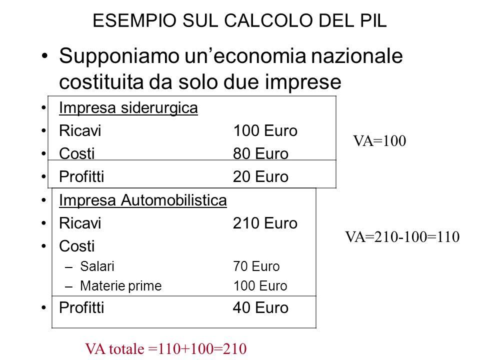 ESEMPIO SUL CALCOLO DEL PIL Supponiamo uneconomia nazionale costituita da solo due imprese Impresa siderurgica Ricavi 100 Euro Costi80 Euro Profitti 2