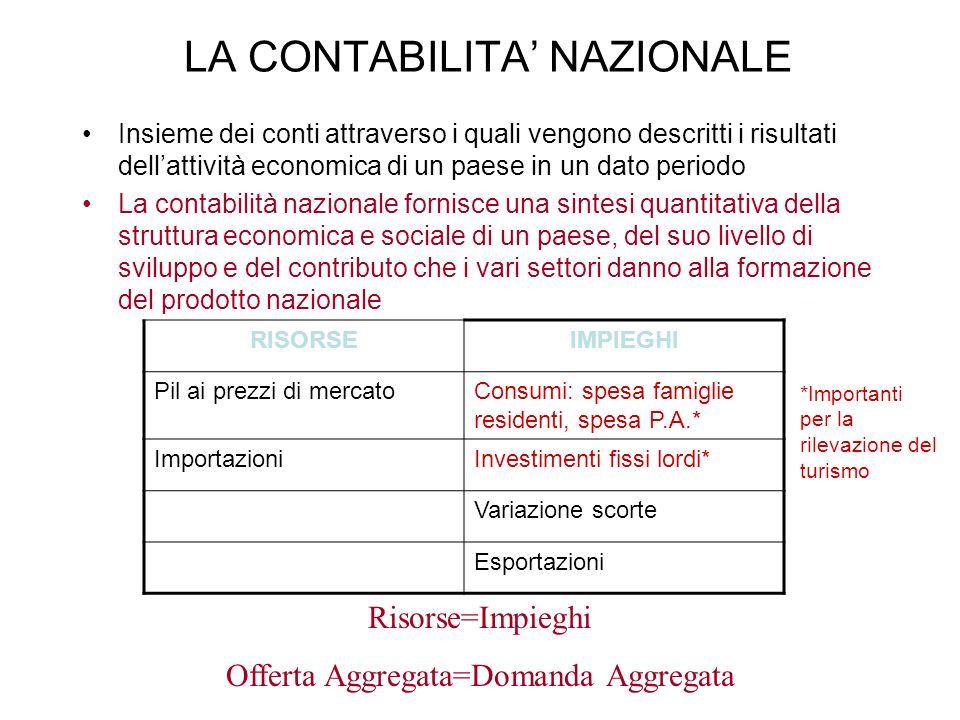 LA CONTABILITA NAZIONALE Insieme dei conti attraverso i quali vengono descritti i risultati dellattività economica di un paese in un dato periodo La c