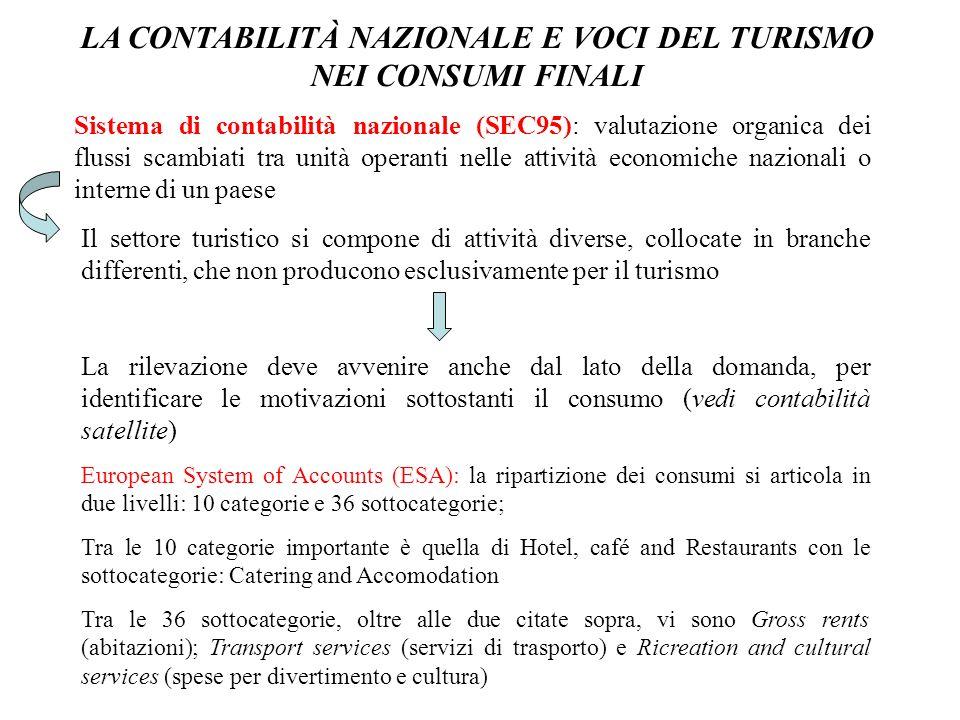 LA CONTABILITÀ NAZIONALE E VOCI DEL TURISMO NEI CONSUMI FINALI Sistema di contabilità nazionale (SEC95): valutazione organica dei flussi scambiati tra