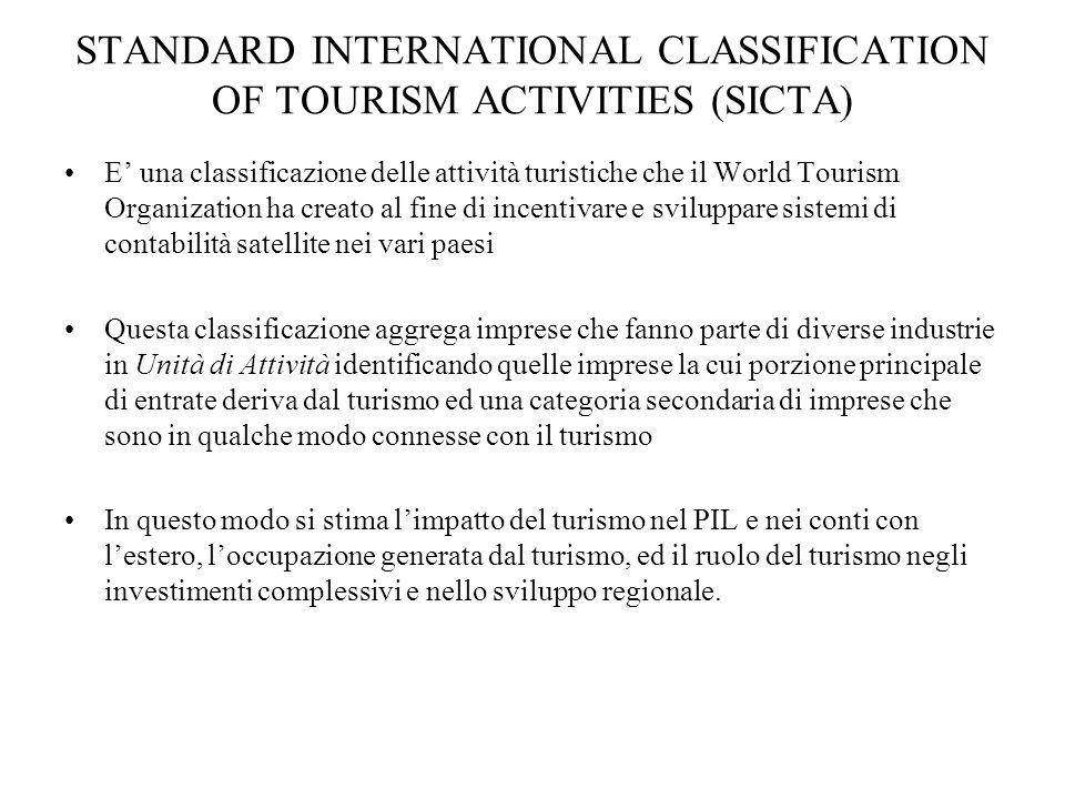 STANDARD INTERNATIONAL CLASSIFICATION OF TOURISM ACTIVITIES (SICTA) E una classificazione delle attività turistiche che il World Tourism Organization