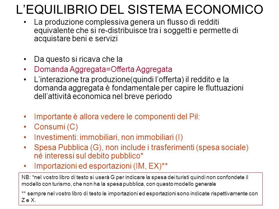 LEQUILIBRIO DEL SISTEMA ECONOMICO La produzione complessiva genera un flusso di redditi equivalente che si re-distribuisce tra i soggetti e permette d
