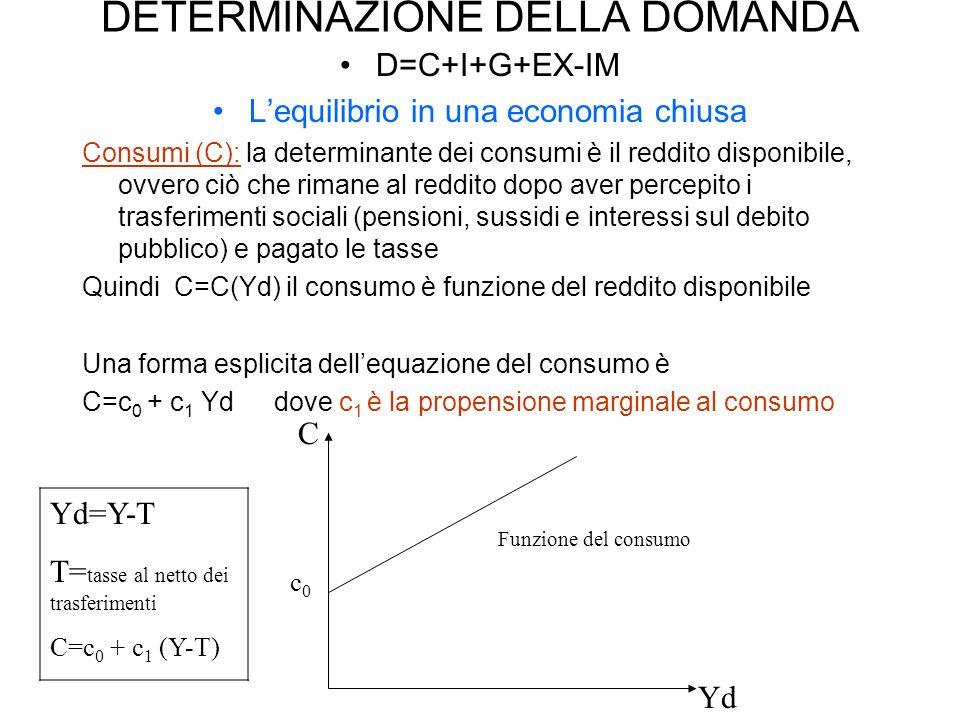 DETERMINAZIONE DELLA DOMANDA D=C+I+G+EX-IM Lequilibrio in una economia chiusa Consumi (C): la determinante dei consumi è il reddito disponibile, ovver
