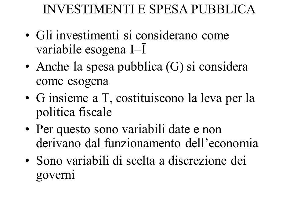 INVESTIMENTI E SPESA PUBBLICA Gli investimenti si considerano come variabile esogena I=Ī Anche la spesa pubblica (G) si considera come esogena G insie